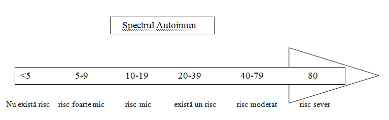 boala autoimună și incapacitatea de a pierde în greutate)